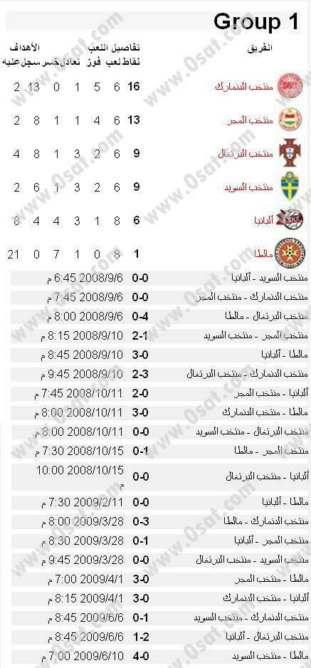 جدول ونتائج مباريات تصفيات اوروبا لكأس العالم 2010 439297290859284ff06ac05a1fc1ccd9ac333f8.jpg