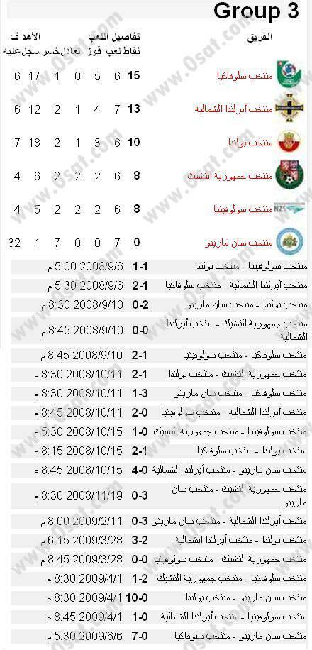 جدول ونتائج مباريات تصفيات اوروبا لكأس العالم 2010 439297305efcddbe04b6e6a7163351ada507a5e.jpg