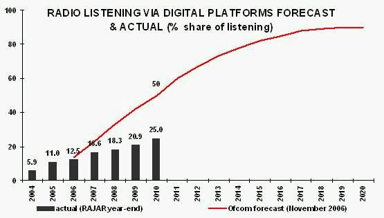 Real versus predicted digital listening